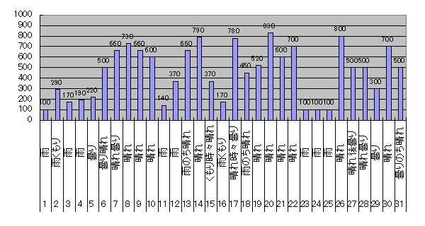 2017年7月のGTI給電量グラフ