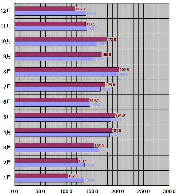 福岡県、福岡市30年平均