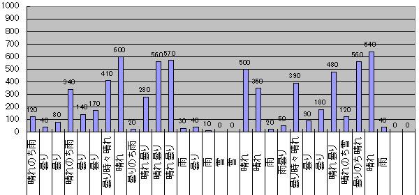 2016年2月のGTI給電量グラフ