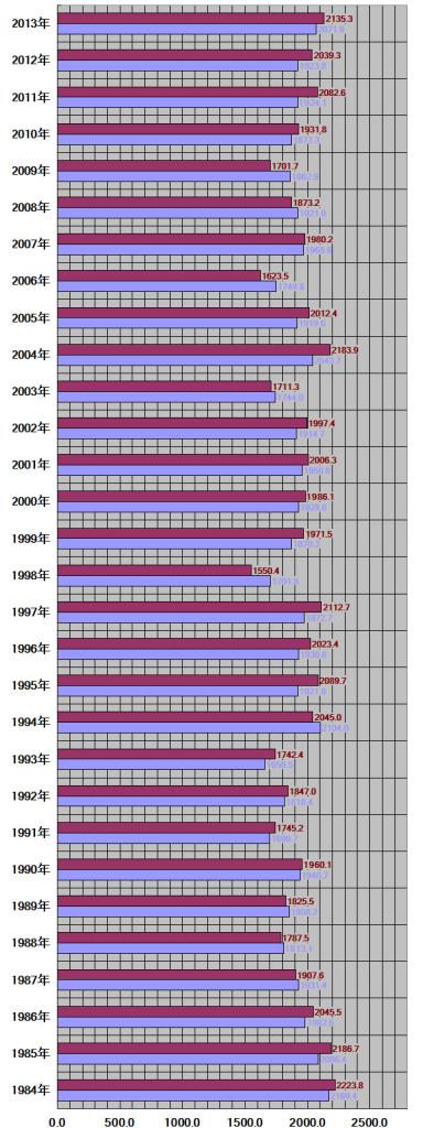 千葉県、千葉市30年グラフ