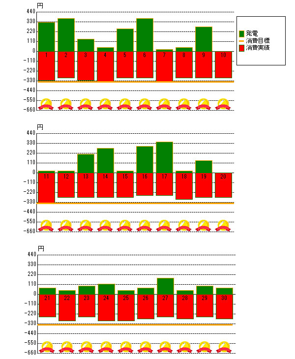 2013年11月の売電と電力消費