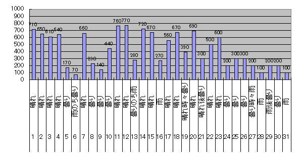 2018年8月のGTI給電量グラフ