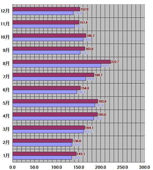 大阪府、大阪市30年平均
