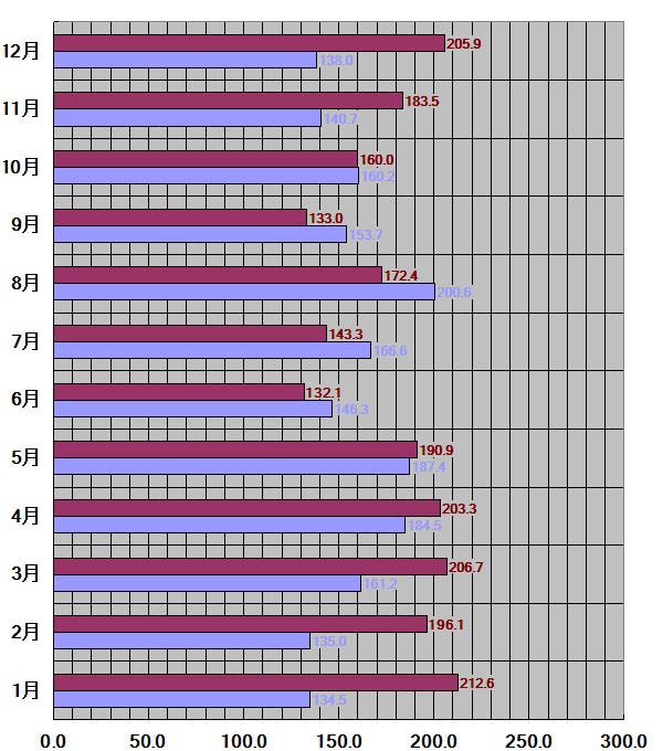 群馬県、前橋市30年平均