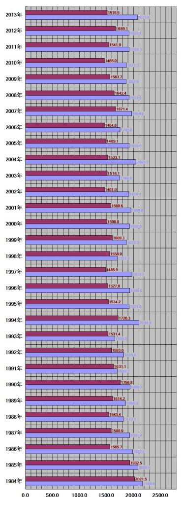 青森県青森市30年グラフ