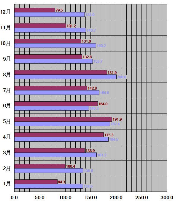 山形県山形市30年平均