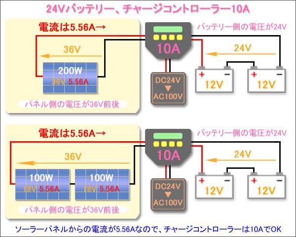 バッテリー12V-パネル200W1枚-チャージ10A