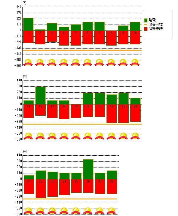 2014年2月の売電と電力消費
