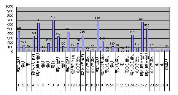 2017年10月のGTI給電量グラフ