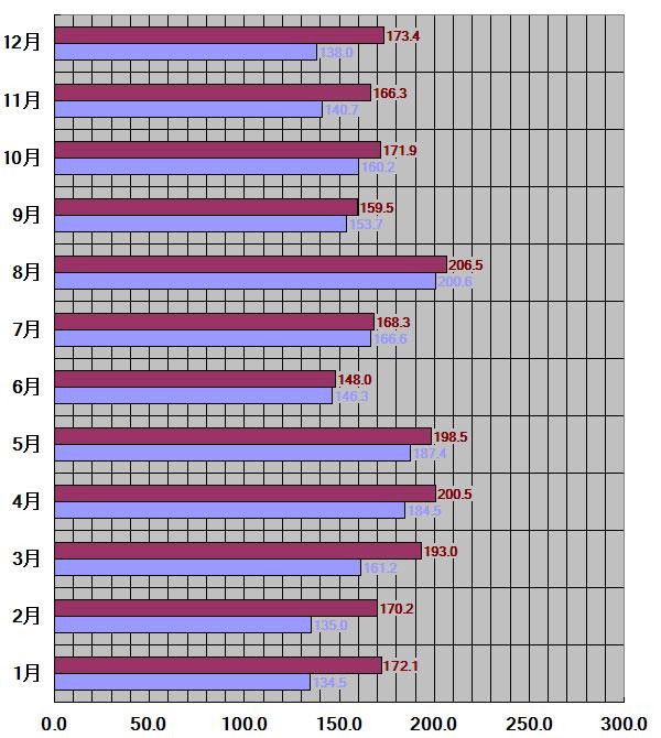 愛知県30年平均