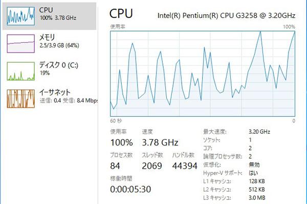 7-windows10-intel-pentium-g3258-ASUS-H81M-E-Z以外のチップセット-の組み合わせでオーバークロック-タスクマネージャでパフォーマンスを確認するとちょっと表示がおかしくなる