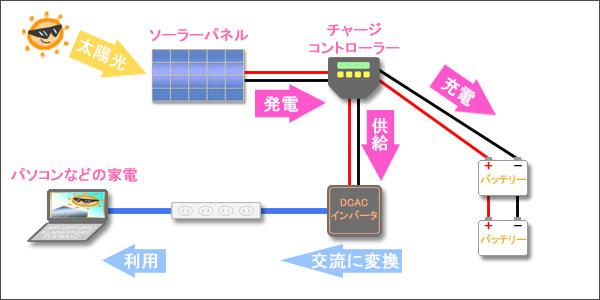 4万円で自作したDIYソーラー発電システムの概要図