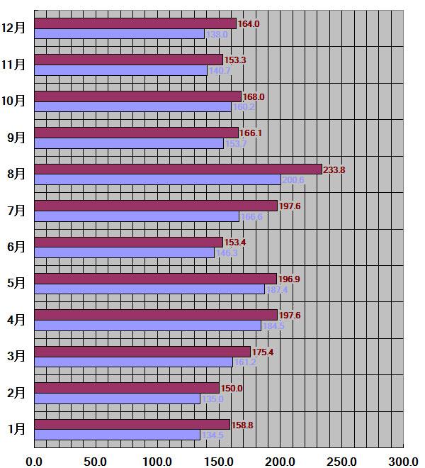 徳島県、徳島市30平均