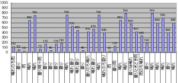 2016年3月のGTI給電量グラフ
