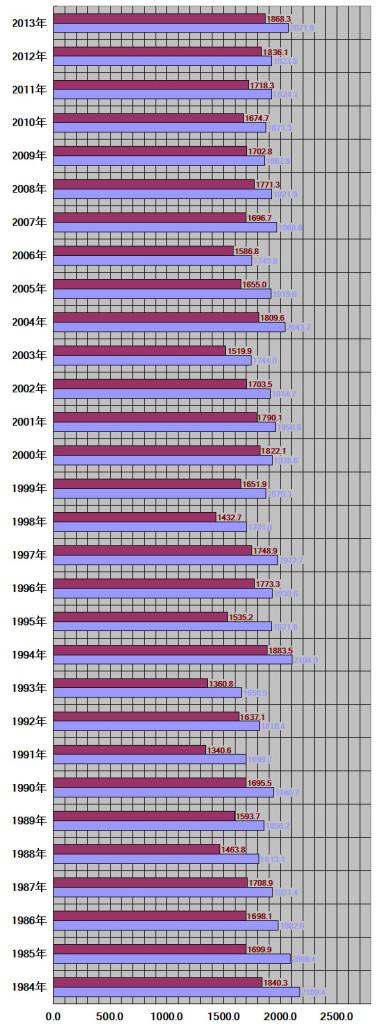 石川県、金沢市30年グラフ