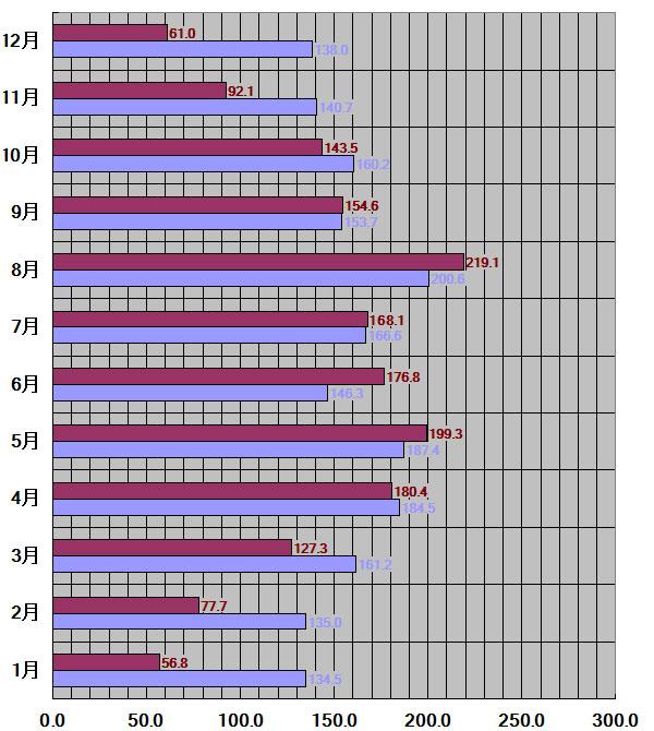 新潟県、新潟市30年平均