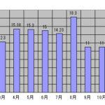 2016年1年間のグリッド・タイ・インバーターでの給電量