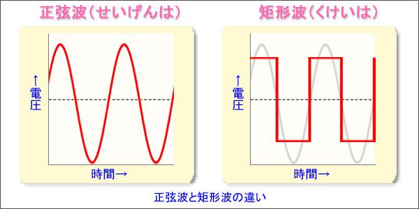 正弦波と矩形波