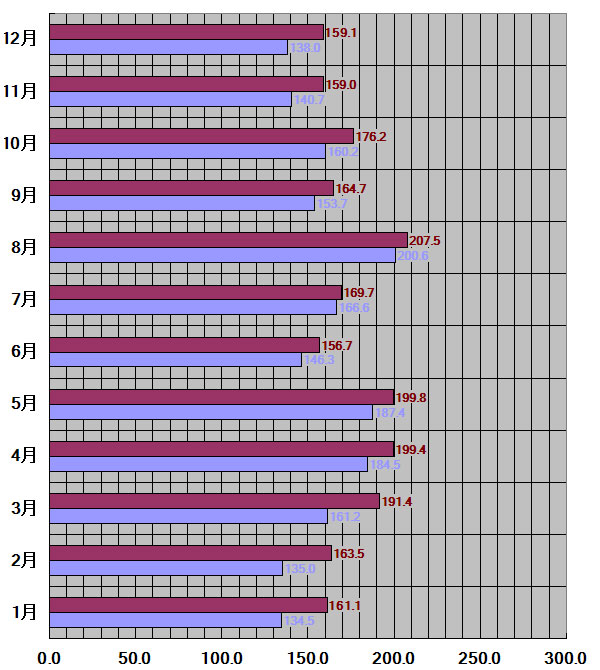 岐阜県、岐阜市30年平均