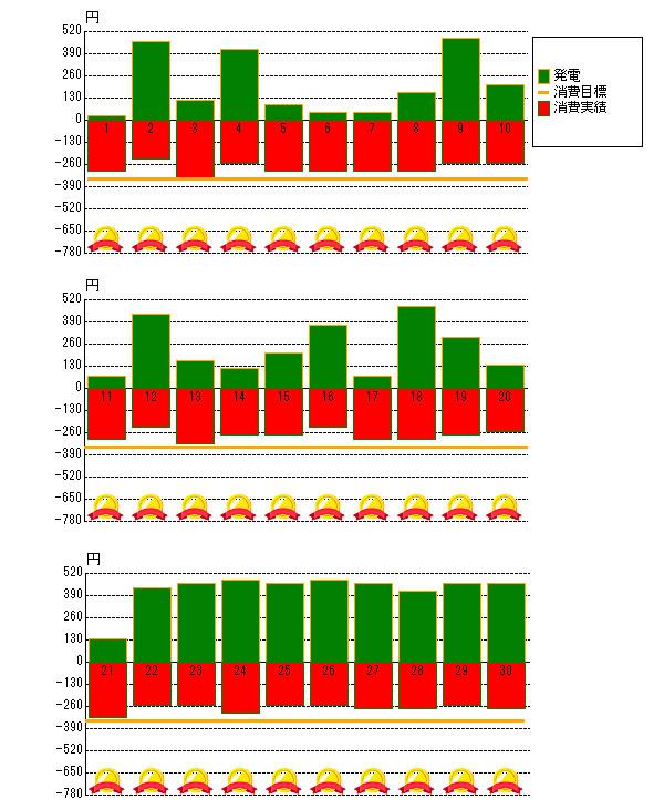 2015年4月の売電と電力消費