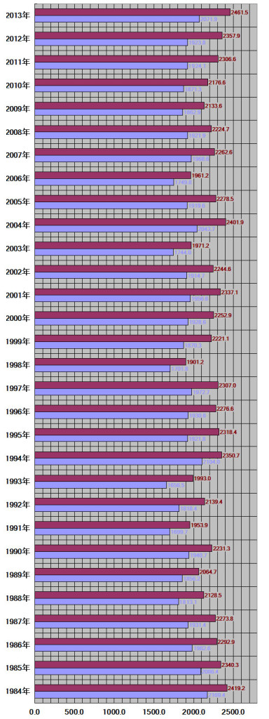 山梨県、甲府市30年グラフ