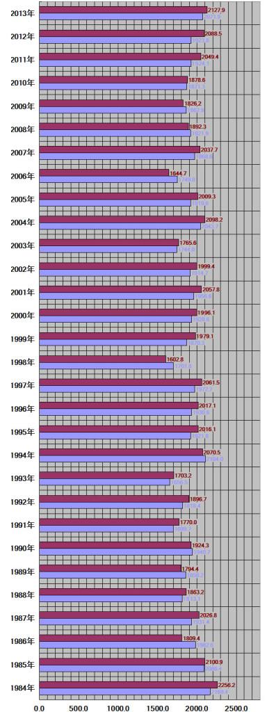 栃木県、宇都宮市30年グラフ