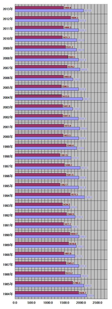 秋田県、秋田市30年グラフ