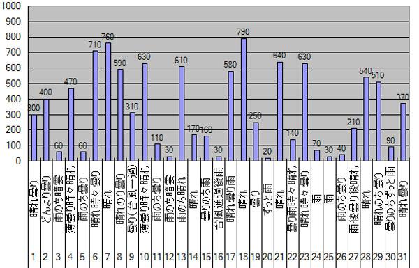2013年10月のGTI給電量グラフ