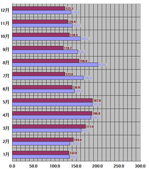 福島県、福島市30年平均