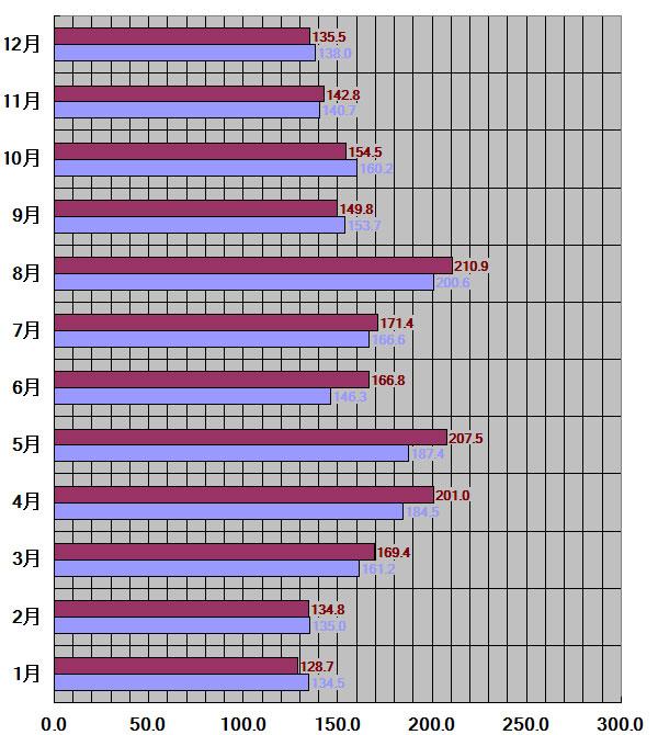 長野県、長野市30年平均