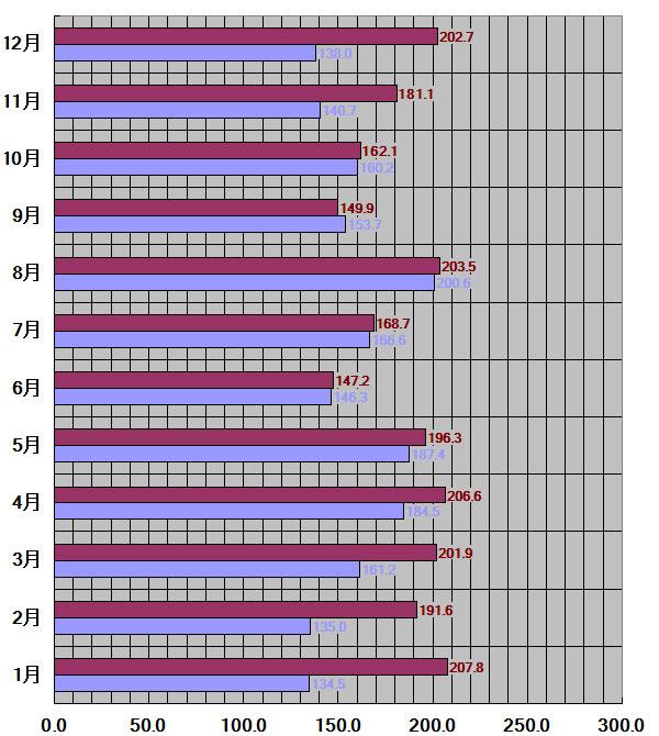 山梨県、甲府市30年平均