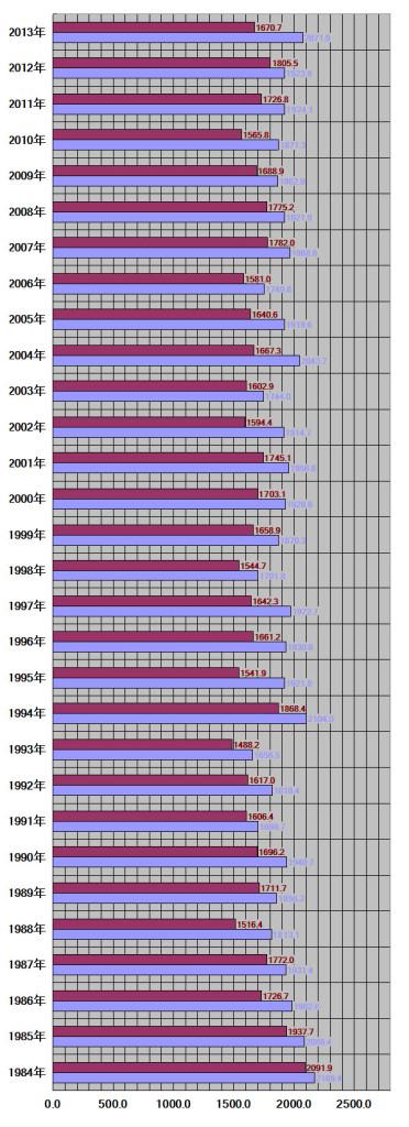 岩手県、盛岡市30年グラフ