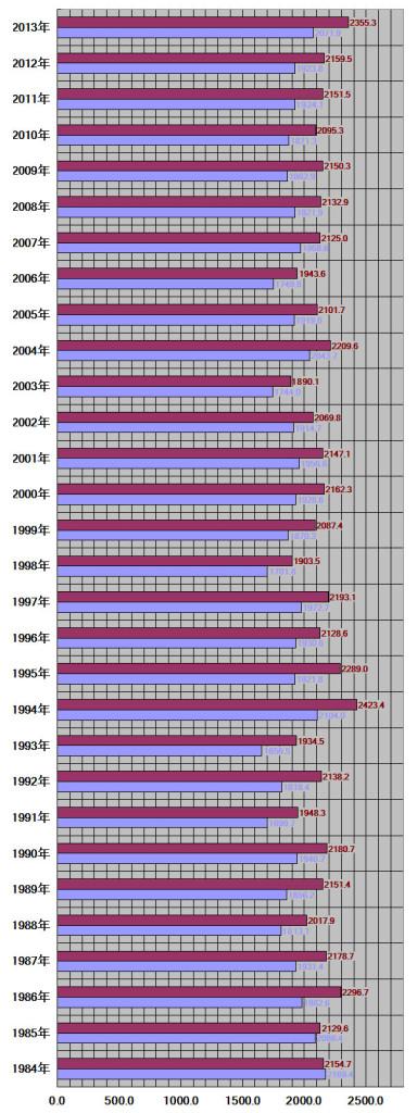 愛知県30年グラフ