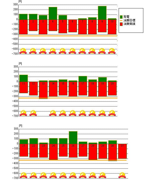 2013年12月の売電と電力消費