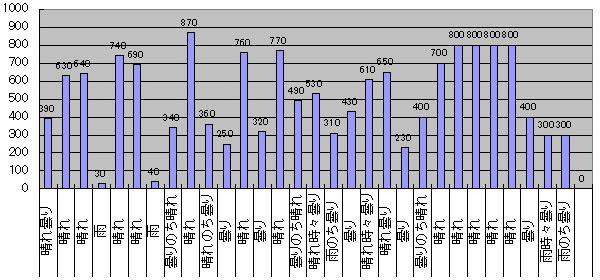 2016年4月のGTI給電量グラフ