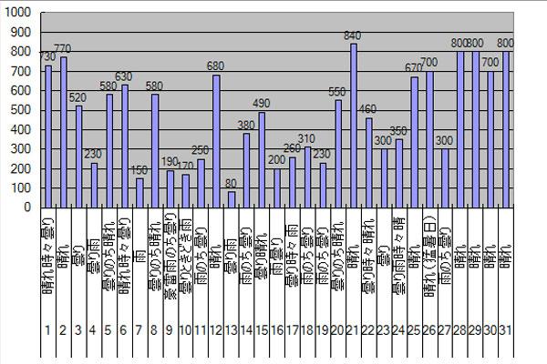 2014年7月のGTI給電量グラフ