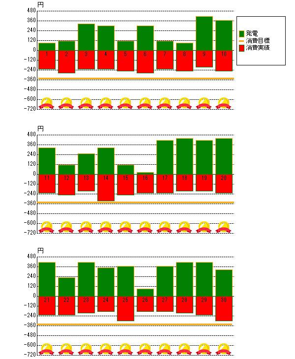 2013年9月の売電と電力消費