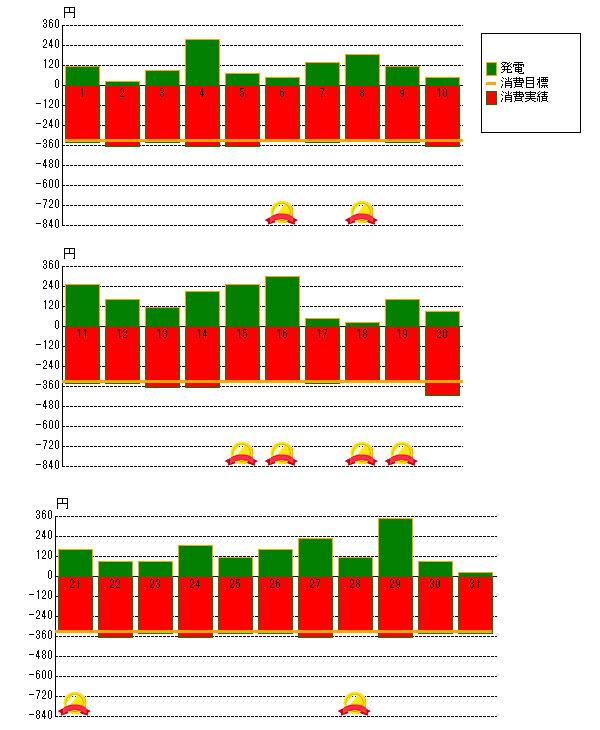 2012年3月の売電と電力消費