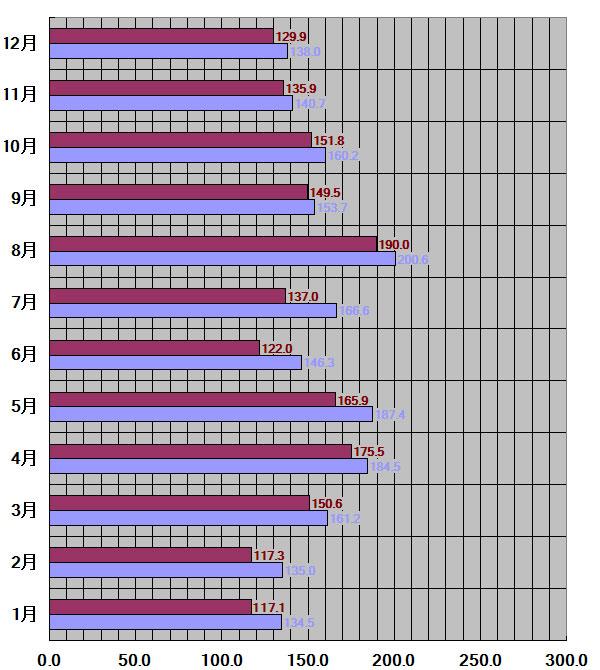 滋賀県、大津市30年平均