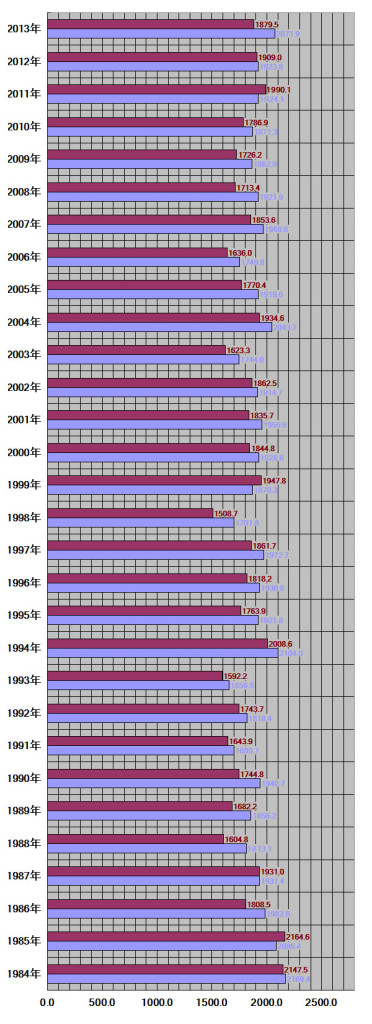 宮崎県仙台市30年グラフ