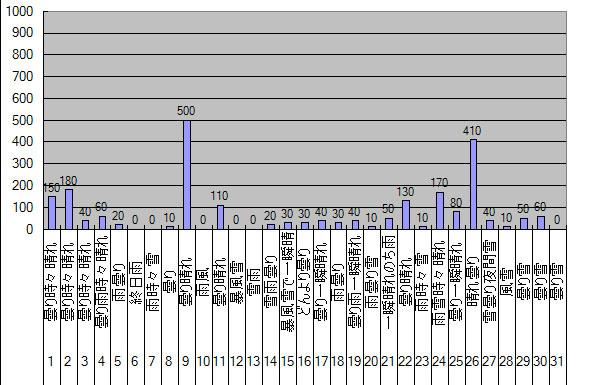 2013年12月のGTI給電量グラフ