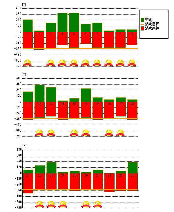 2015年11月の売電と電力消費