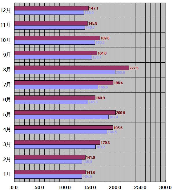 香川県、高松市30年平均