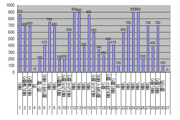 2014年4月のGTI給電量グラフ
