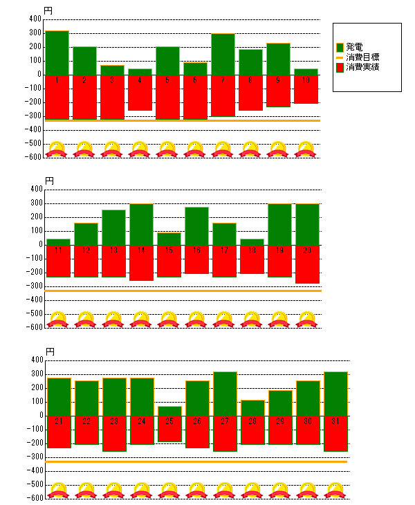 2012年5月の売電と電力消費