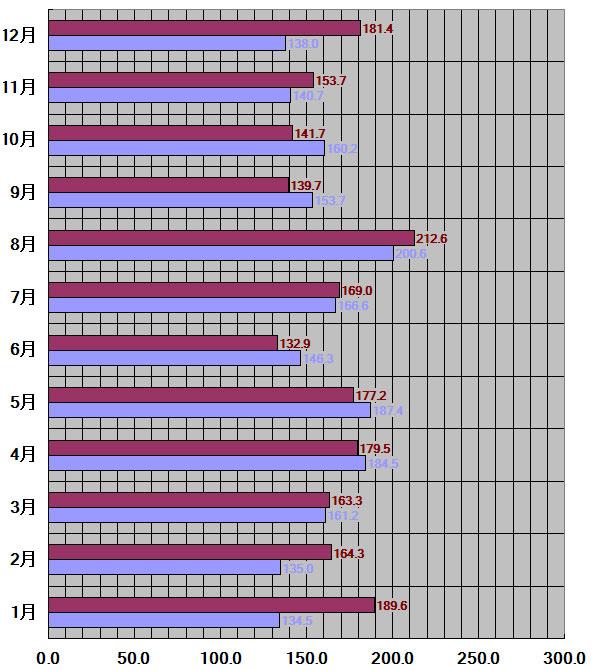 神奈川県、横浜市30年平均