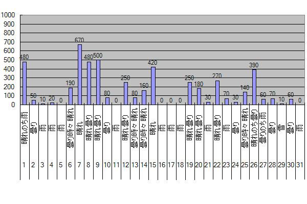 2015年12月のGTI給電量グラフ