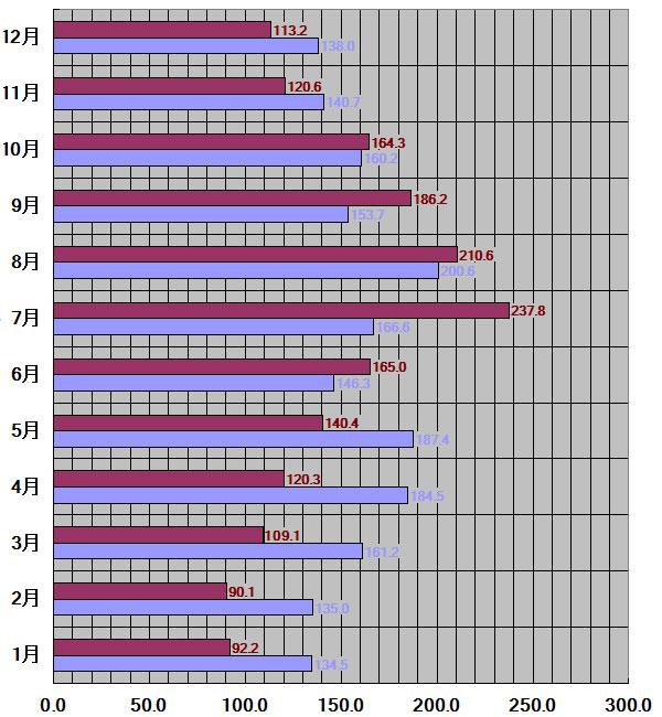 沖縄県30年平均