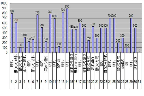 2015年6月のGTI給電量グラフ