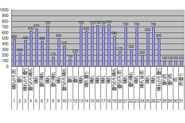 2015年10月のGTI給電量グラフ